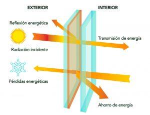 vidrios-bajo-emisivos-eficiencia-energetica-vincula-residencial